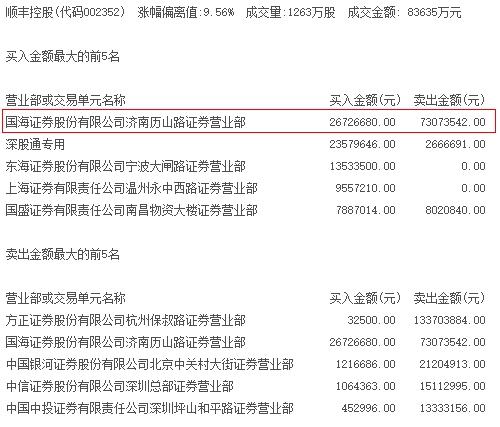 2月28日,顺丰控股龙虎榜席位