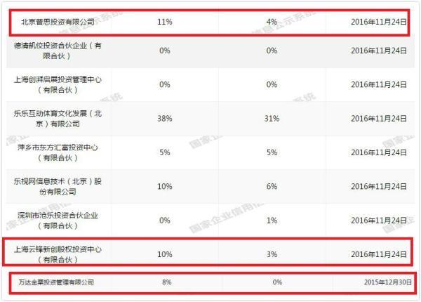 此外,资料显示,目前乐视体育将22205股股权质押给了四家公司。2016年12月6日和2016年12月7日,乐视体育连续将股权质押给给了深圳英大资本管理有限公司和平安银行股份有限公司北京分行。