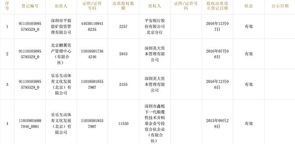 2016年3月,乐视体育B轮融资启动,凯撒旅游(000796.SZ)的公告内容显示,乐视体育B轮计划融资规模为70亿元,B轮后估值由135亿元增至205亿元。在B轮融资中,由海航资本投资(北京)有限公司与海航资本集团先行发起设立的嘉兴基金以12亿元的投资成为主要领投方。预计投资完成后嘉兴基金持有乐视体育5.85%股权。