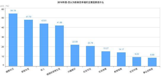央视发布国民大数据:年收入高于30万未必幸福