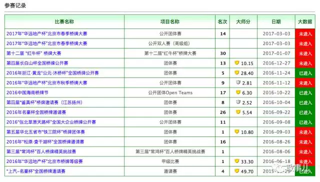 2016年6月,已卸任平果县县委副书记和新安镇党委书记的邓卓棣,开始进行大量桥牌比赛。