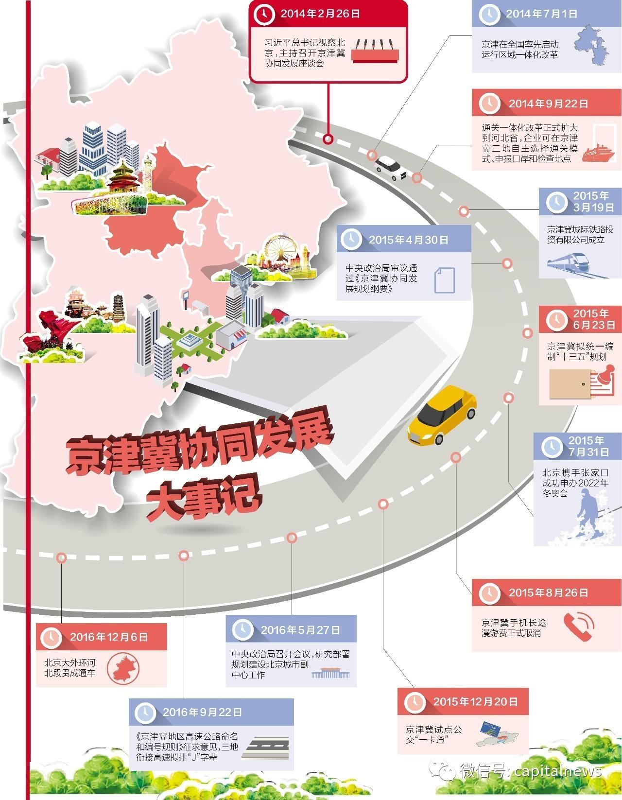 北京市领导说,我们要以嫁女的心态对待疏解的企业。不仅要送一程,如果他们遇到什么困难,还要帮助他们解决。教育、医疗的输出,不仅服务了河北、天津的发展,也为北京疏解企业保驾护航。