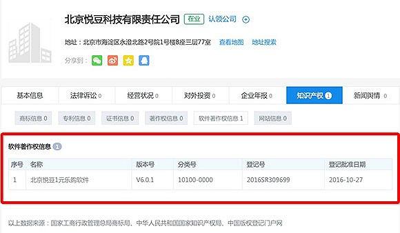 """在企查查提供的""""知识产权""""一栏上,写明""""北京悦豆1元乐购软件""""是北京悦豆科技有限责任公司的知识产权,登记批准日期为2016年10月。申请时间还不到半年。"""