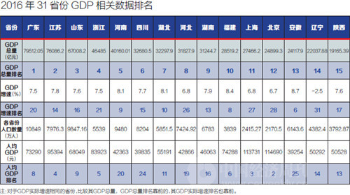 31省份GDP总量、GDP增速、人均GDP三指标大比拼