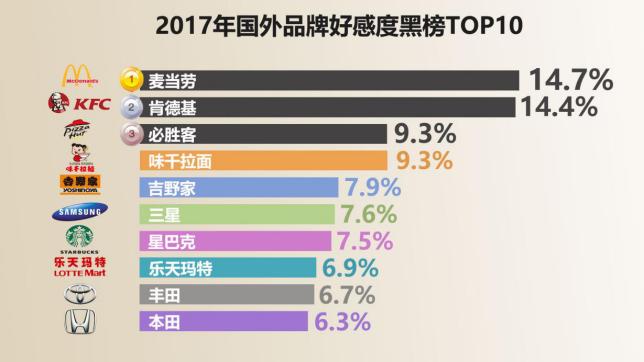 这一结果对比去年,变化并不是很大。最引人注意的是两家韩国企业——三星和乐天玛特登上黑榜,分别位列第六和第八。