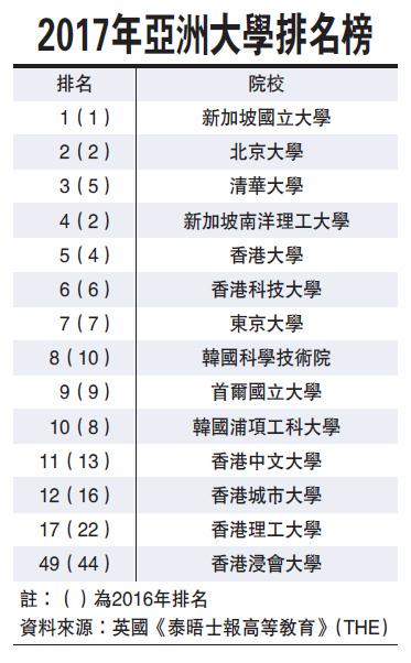 英国《泰晤士高等教育》专刊公布2017年亚洲前300名大学排行榜,香港排名最高的港大由去年的第4名跌至第5名。