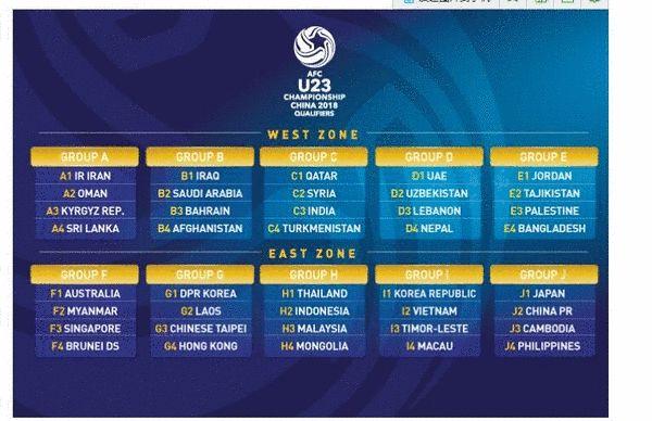 U23男足亚锦赛预赛分组揭晓 中国将与日菲同组