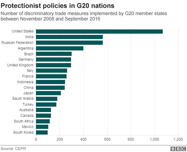 BBC:G20各国贸易保护政策数量