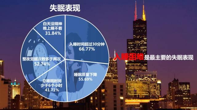"""从失眠城市排行榜来看,北上广再次""""中招"""",不过,长沙意外""""杀进""""前三,小编也很意外。上海以87.76%的比例""""一举夺魁"""",广州(79.37%)、长沙(79.16%)、北京(77.27%)、深圳(76%)紧随其后,但从具体数值来看,这五个城市的失眠情况差距并不大,小编还是要先心疼一下包括自己在内的这些城市的小伙伴们,希望大家还是能睡得安稳,睡得踏实,睡得充分!"""