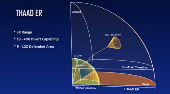 参考THAAD-ER的拦截范围,考虑到烈火系列的再入范围,不得不说这块磨刀石很合身