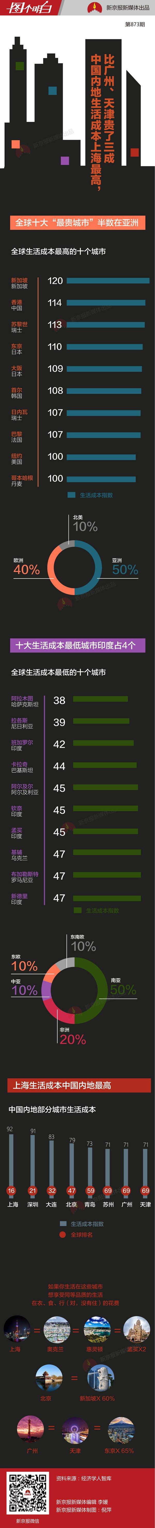 中国内地生活成本哪最高?上海第一深圳第二