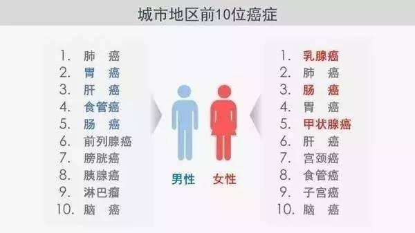 2017中国城市癌症报告出炉,每个人都有三成患癌风险,看完惊出一身冷汗!