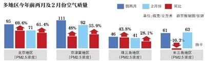 环保部:前两月京津冀、珠三角空气质量大幅下滑
