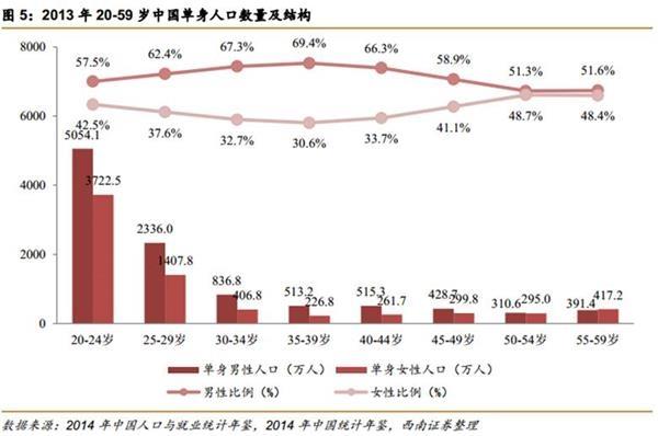中国面临第4次单身潮:深圳女性要求男方月入1.6万