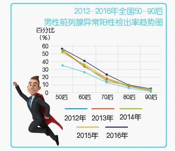 慈铭体检2017年城市健康状况大调查:中国人健