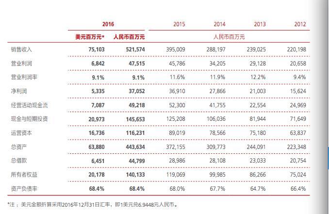 华为年报透露员工收入:去年平均薪酬60万