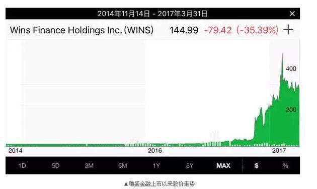 据彭博社报道,今年2月8日,稳盛金融公司市值突破90亿美元,成为过去一年纳斯达克表现最好的<a href=http://www.rztong.com.cn/kw/stock.asp  target=_blank>股票</a>。但在此前,稳盛金融也曾表示,自己也不知道股价为什么涨。