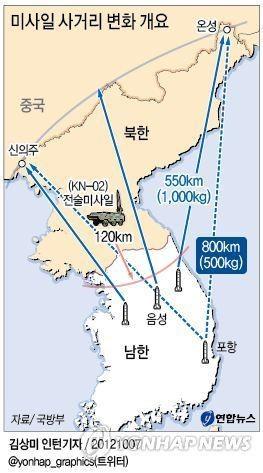 韩首次成功试射辐射朝全境弹道导弹释放警告信号