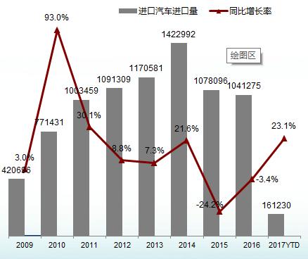 中国汽车流通协会进口车专业委员会主任王存表示,从季度分析来看,与2013年去库存最后一个季度个位数的增长之后,2014年进口车实现20%增长相同。2016年第四季度进口量同比增长5.8%,导致今年前两个月进口车同比增长23.1%。这也说明,从供给角度来看,进口车有较大涨幅是恢复库存性增长。