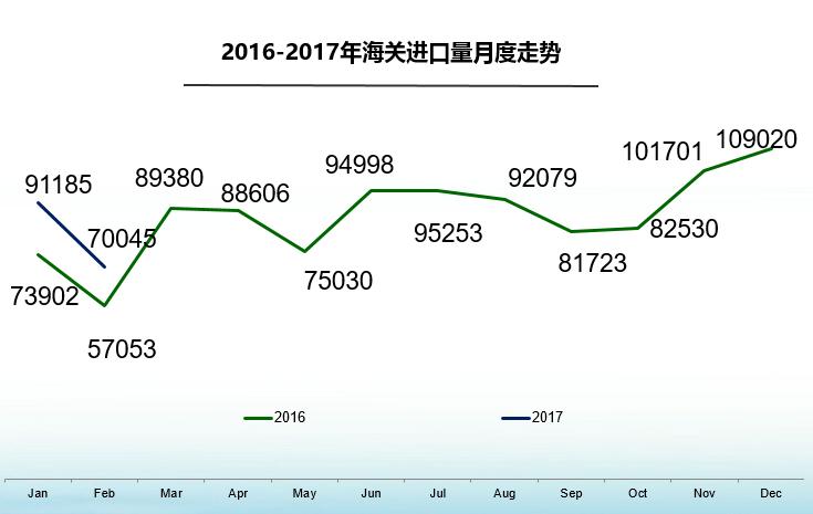 值得一提的是,经历了2015年及2016年进口车市场整体供需双降的局面后,平行进口在2月份呈现爆发性增长。数据显示,2月份平行进口车总量为1.11万辆,增速达到115.6%,远高于1月份6.22%的增速,1-2月累计平行进口2.22万辆,同比增速为42.3%;1-2月平行进口车占总量的13.8%,相比1月份的12.2%上升了1.6个百分点。