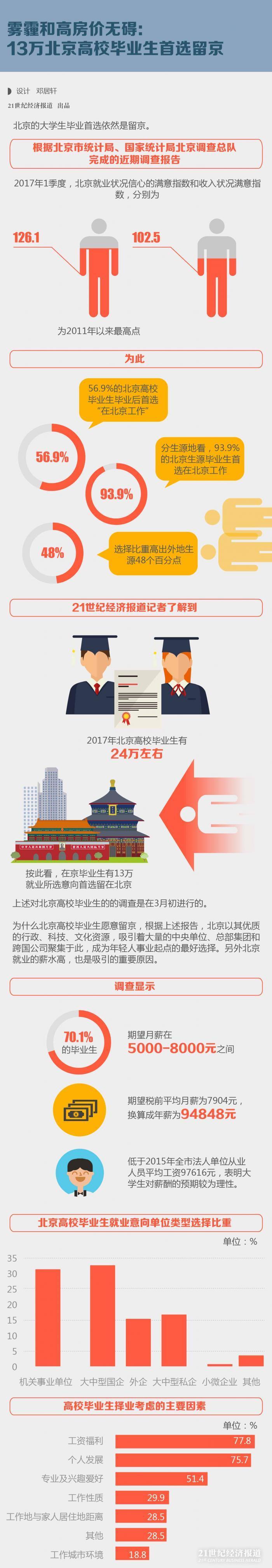 雾霾和高房价无碍:13万北京高校毕业生首选留京