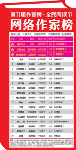 唐家三少1.22亿年度版税收入荣登网络作家榜首富