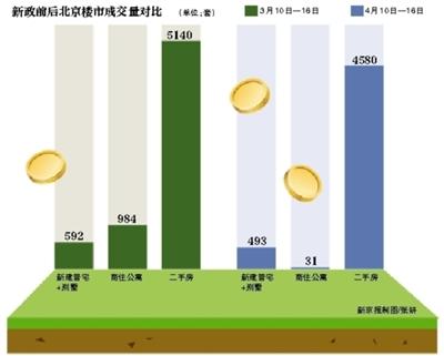 调控满月北京新房周成交量缩水66% 二手房或量价齐跌