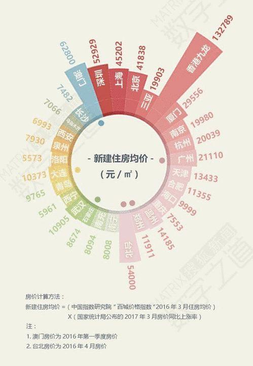 图1:各地新建住房平均售价(单位:元/平方米)