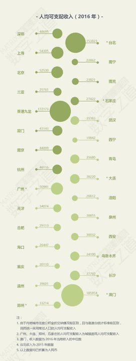 图2:2016年各城市人均可支配收入(单位:元)
