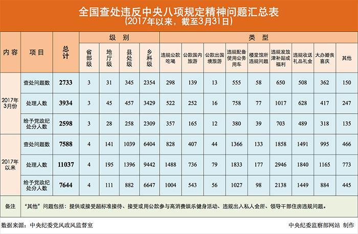 今年7644人违反中央八项规定被处分 含4名省部级