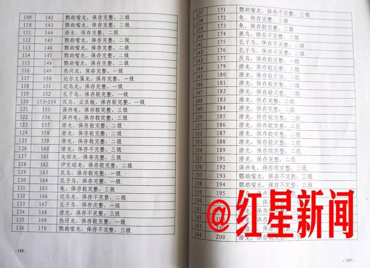 本溪警方收缴的古生物化石名单(部分)