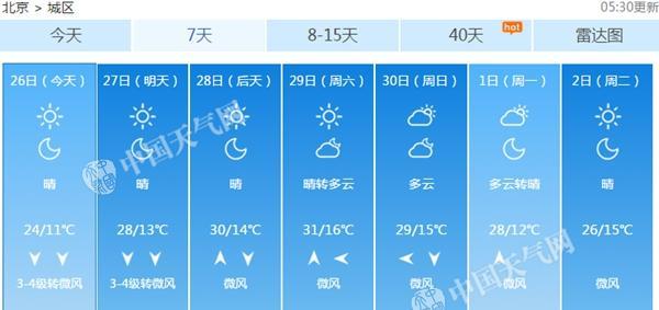 本周六,北京最高气温有望超过30℃。