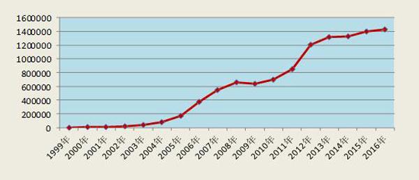 国家药品不良反应监测报告:氟喹诺酮类药品风险显著