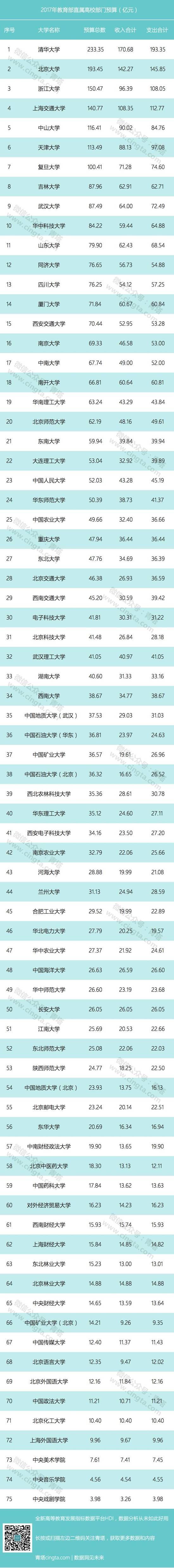 """75所教育部直属高校公布预算:理工类""""秒杀""""文科类"""