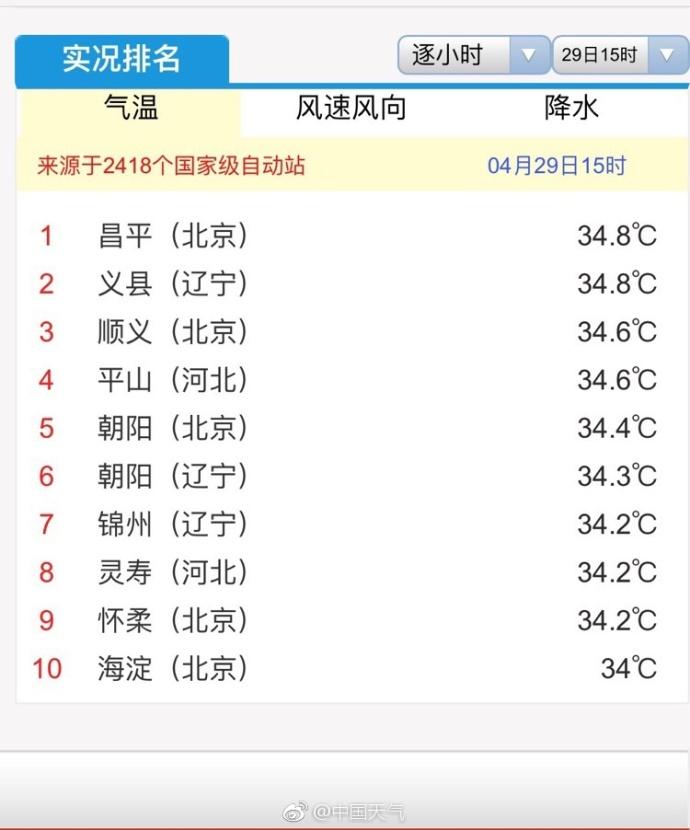 纪录已破!北京迎66年来4月最热的一天