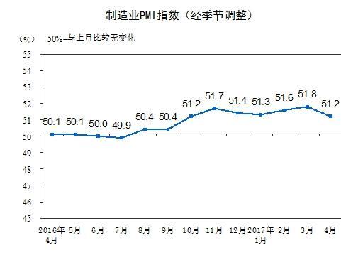 4月中国制造业PMI为51.2% 比上月回落0.6%