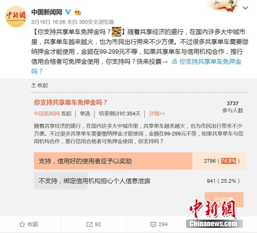"""中新网微博发起""""你支持共享单车免押金吗""""的调查。微博截图"""