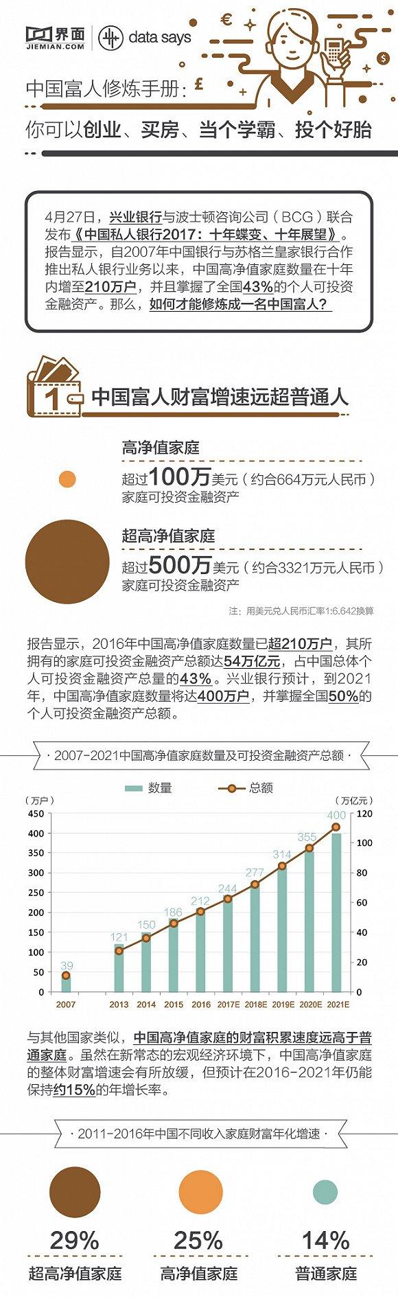 中国富人修炼手册:可创业、买房、投个好胎等