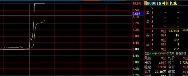 神州长城下属公司迁入雄安新区 股价午后涨停