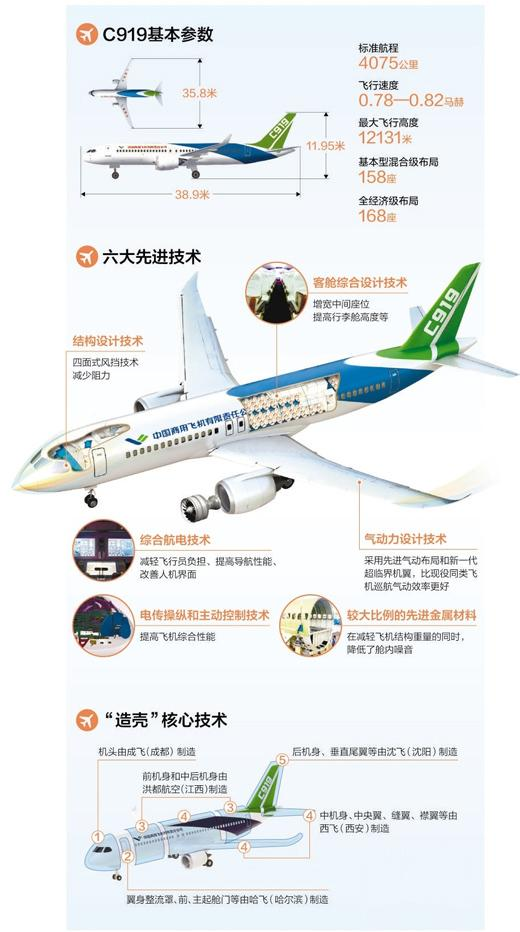 数据来源:中国商飞公司 制图:蔡华伟