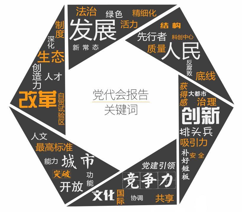 党代会报告新鲜出炉,上海十年发展一次看够!(附干货解读)