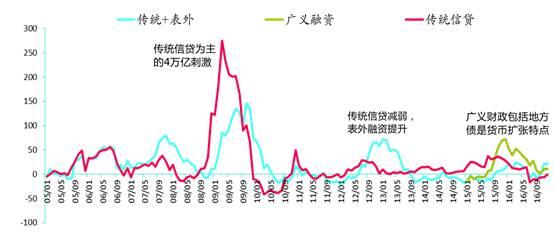 李迅雷:政策收紧 为何受伤总是股市而非楼市