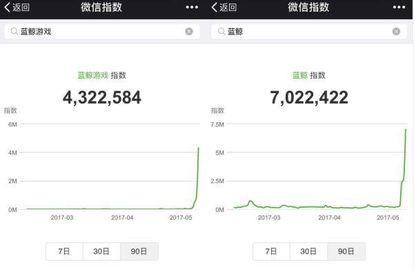 """微信指数和百度搜索指数均显示,""""蓝鲸""""""""蓝鲸游戏""""等从5月起突然成为中国互联网上的热词。"""