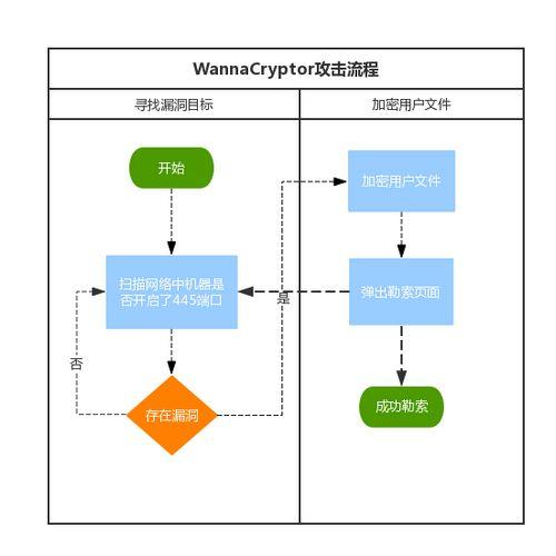 腾讯安全反病毒实验室公布的WanaCrypt0r 2.0攻击流程图。