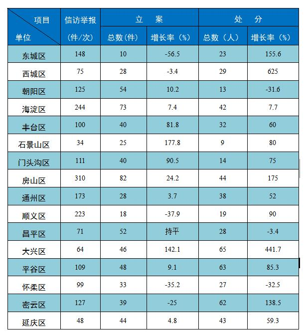 北京:今年1至4月处分749人 局处级126人(图)