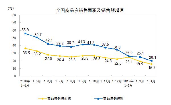 然而,全国房地产开发投资同比名义增长9.3%,增速比1-3月份提高0.2个百分点。