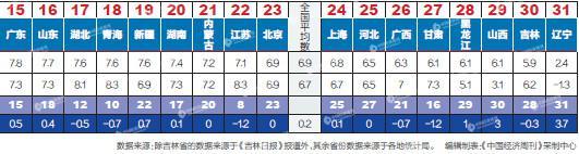 一季度31省份GDP谁跑得快:22省份增速超全国