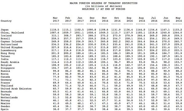 美国财政部公布的主要国家持有美国国债余额 来源:美国财政部