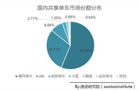 摩拜单车近60%市场份额完胜ofo,技术壁垒显现