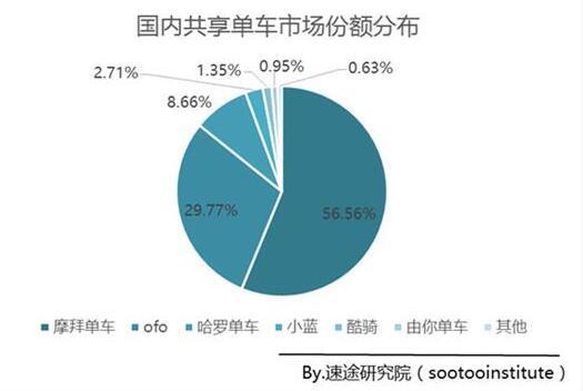 摩拜技术创新棋高一着近60%市场份额无出其右